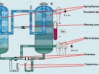 Что такое осушитель сжатого воздуха